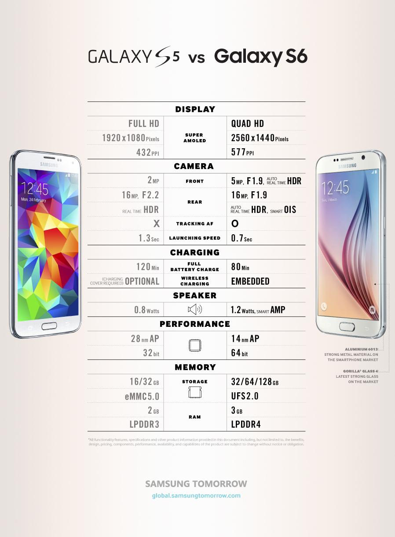 Samsung publica infografía que compara al Galaxy S5 con el Galaxy S6