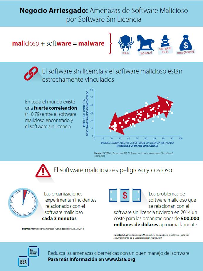 El 65% de Software es ilegal en el Perú