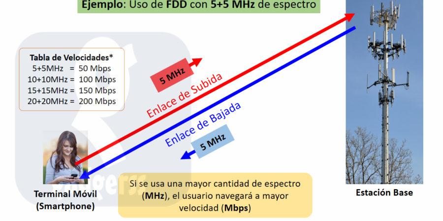 ¿Cuánto Ancho de Banda usas para navegar por 4G-LTE?