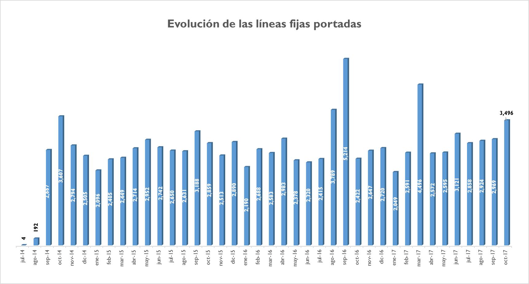 ab0f636cc4b Lima agrupa el 74.9% de portaciones en telefonía fija con 80,803 líneas  portadas en ese periodo, seguido por Arequipa y La Libertad con 5.9% (6,404  líneas) ...